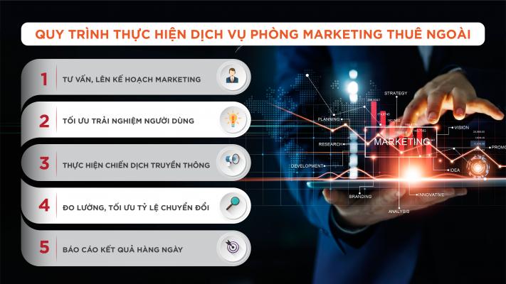 bao-gia-dich-vu-marketing-thue-ngoai-cam-ket-doanh-so